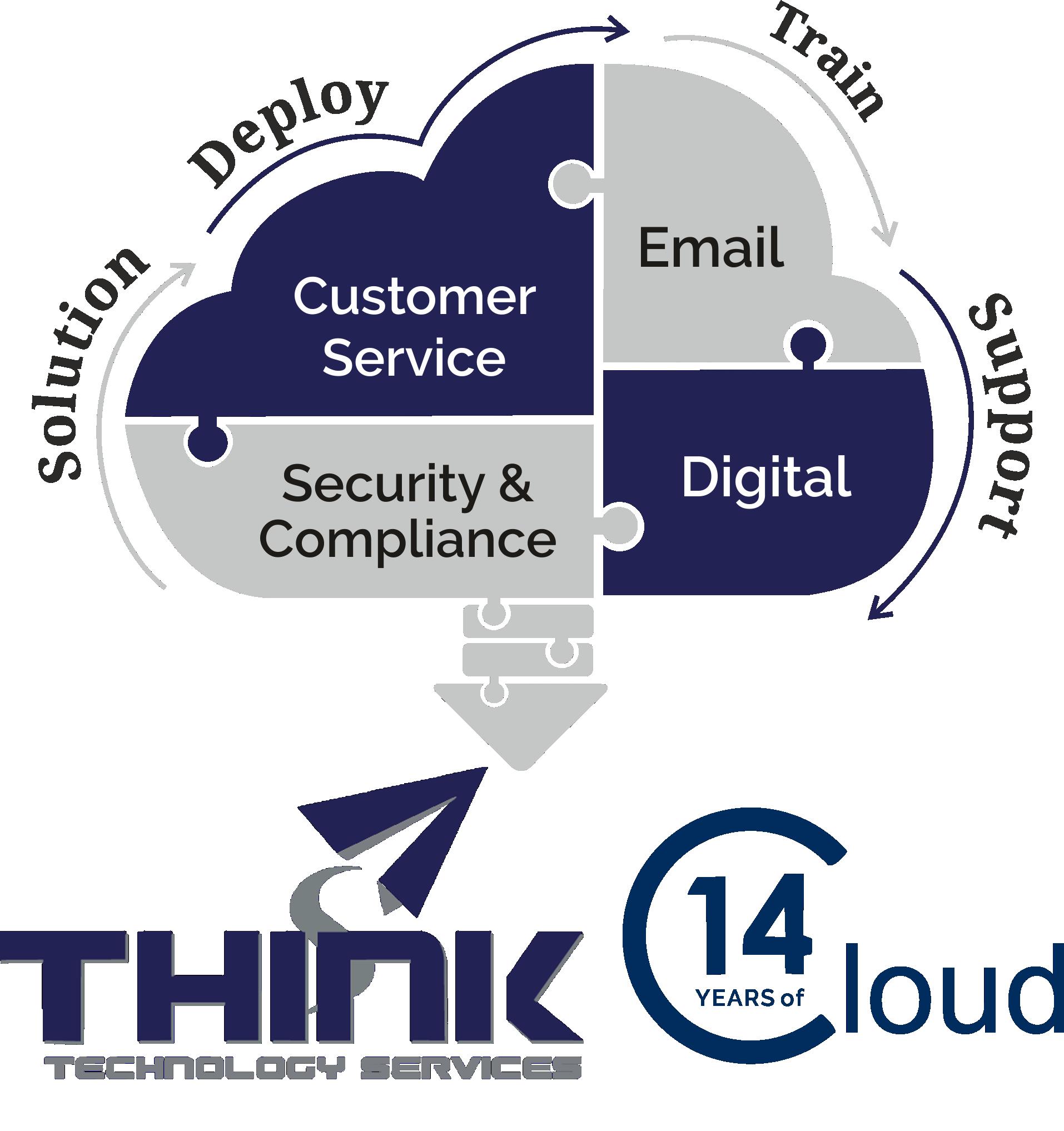 Cloud Solution Process